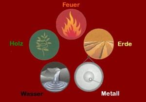 5 Elemente der TCM